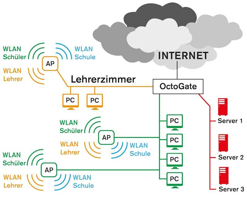 Schulfirewall.de • Octogate • WLAN Schule Komplettlösung • Netzwerk Schulen • Internet • Jugendschutz • Schueler • Lehrer • Server • Sicherheit